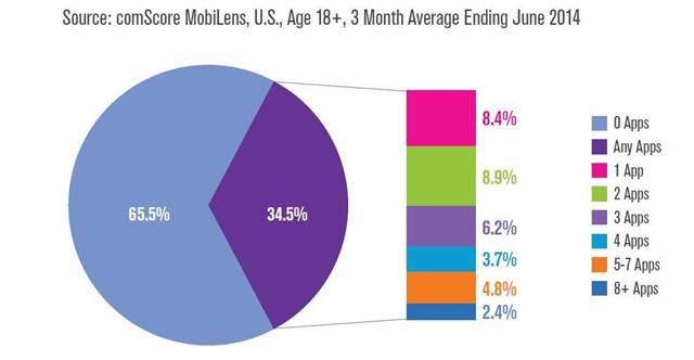 ComScore infographic on app downloads, via nbcnews.com