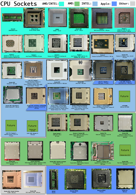 Types of CPU Sockets