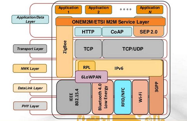 Some IoT and non-IoT protocols